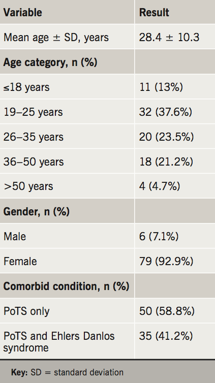 Table 1. Baseline demographics and comorbidities of postural orthostatic tachycardia syndrome (PoTS) patients