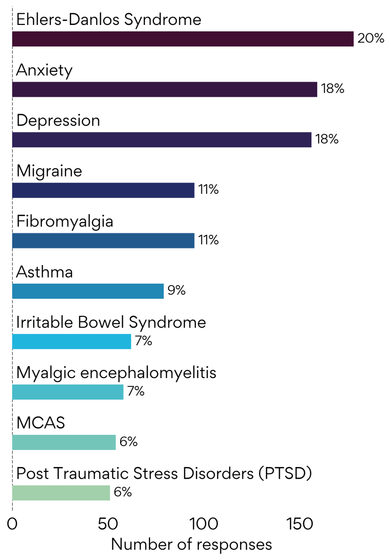 These are the most common reported conditions together with POTS by our members