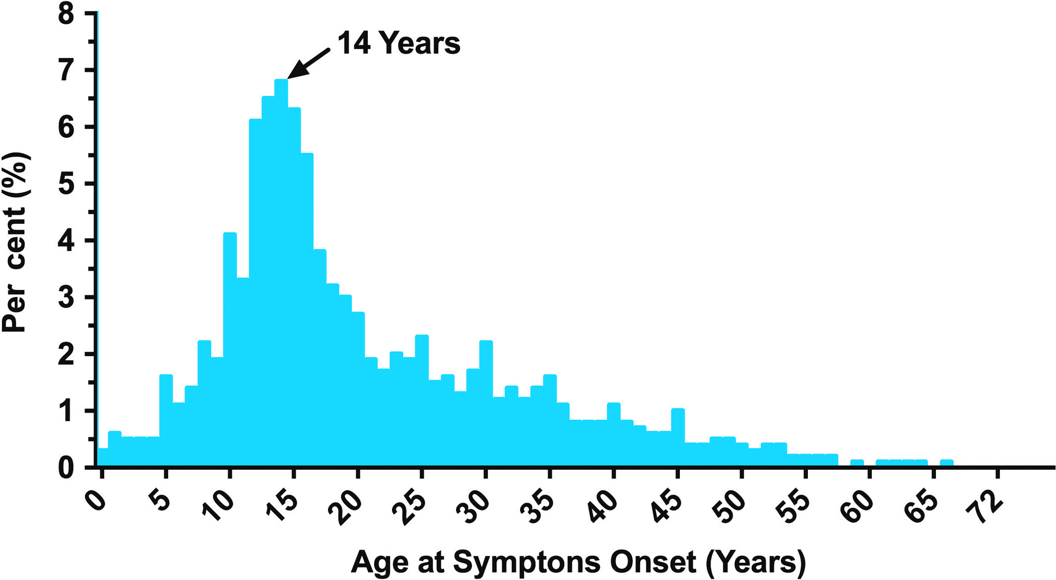 Age of symptom onset. Distribution of reported symptom onset age amongst survey participants.
