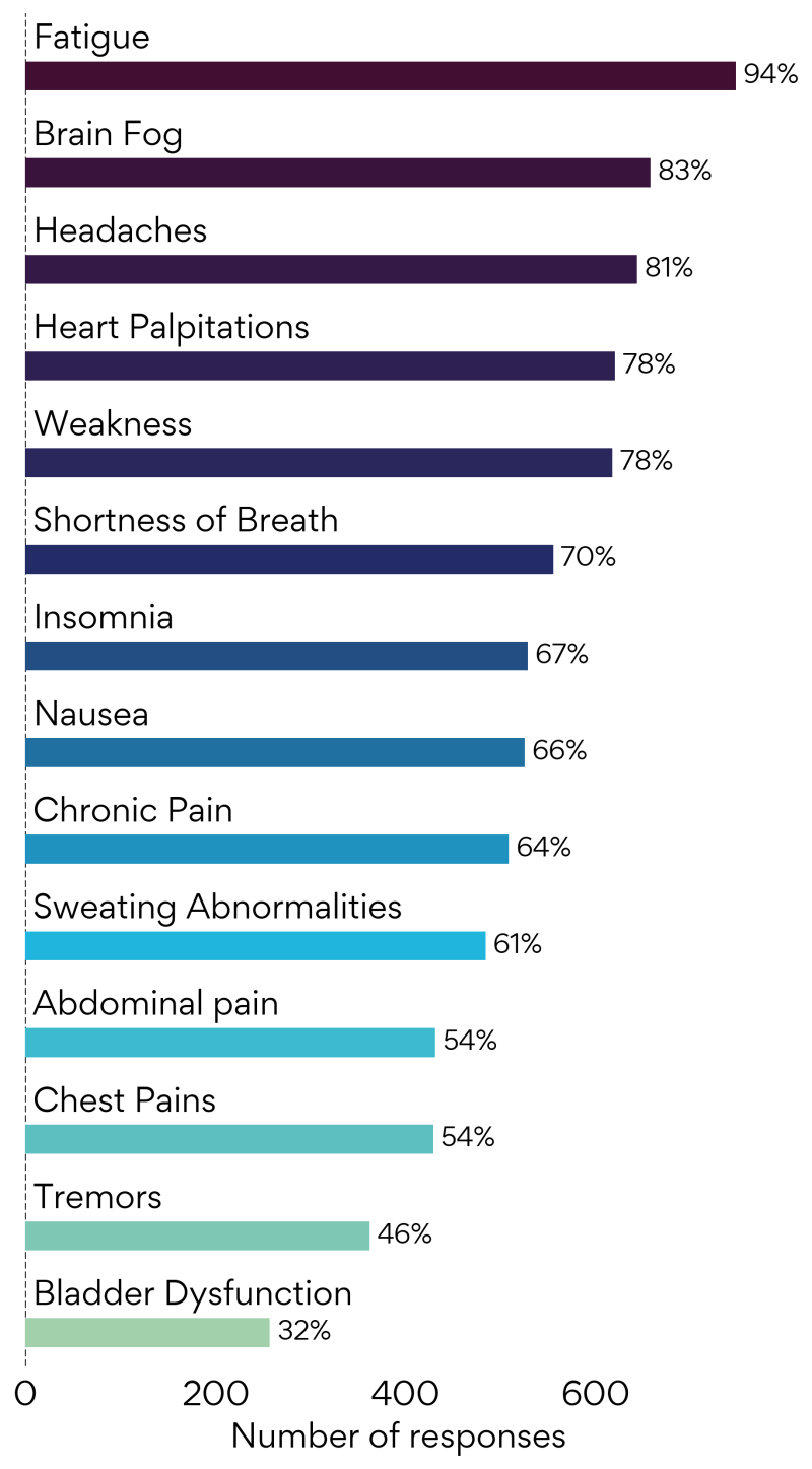 These are the most commonly reported symptoms by our members.